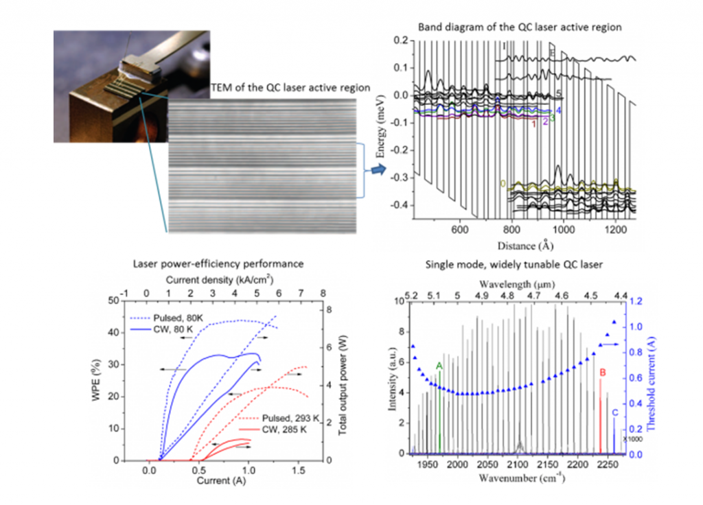 Broadband mid-infrared laser design for widely tunable light sources